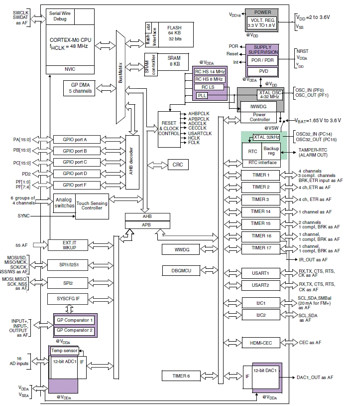 семейства STM32 на базе